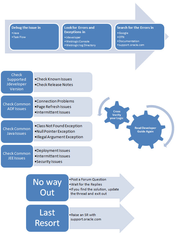 Adf Application Troubleshooting Flowchart Explained They Point